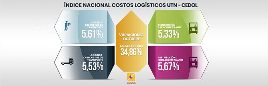 Sigue la suba de costos logísticos pese a la caída de volúmenes