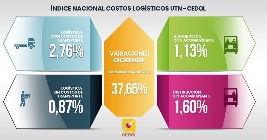 Los costos logísticos en Argentina subieron 37% durante 2020
