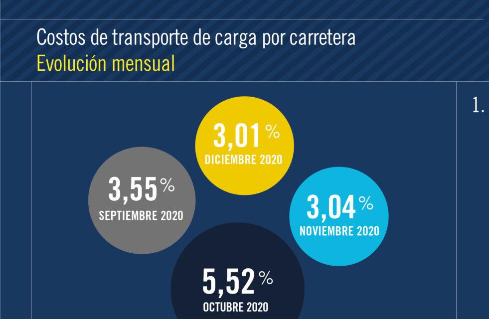 Los costos del transporte de mercaderias cerraron 2020 con un aumento del 35 % anual