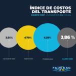 Transportar mercadería fue un 15% más caro en le primer trimestre del año