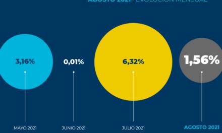 Los costos del Transporte de Carga alcanzan 35,7 % en el transcurso de 2021 y ya superan el incremento de todo el 2020 (35%)